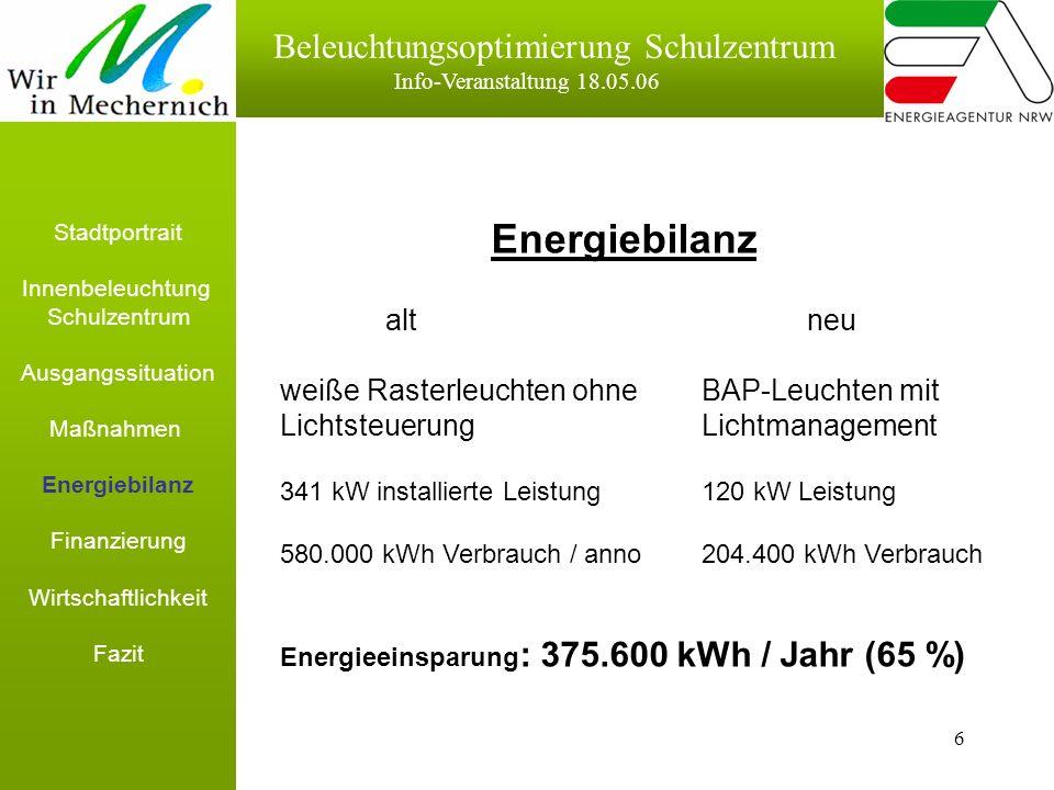 6 Beleuchtungsoptimierung Schulzentrum Info-Veranstaltung 18.05.06 Energiebilanz altneu weiße Rasterleuchten ohne BAP-Leuchten mit LichtsteuerungLichtmanagement 341 kW installierte Leistung120 kW Leistung 580.000 kWh Verbrauch / anno204.400 kWh Verbrauch Energieeinsparung : 375.600 kWh / Jahr (65 %) Stadtportrait Innenbeleuchtung Schulzentrum Ausgangssituation Maßnahmen Energiebilanz Finanzierung Wirtschaftlichkeit Fazit