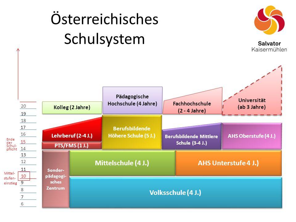 Österreichisches Schulsystem Mittel- stufen- einstieg 6 7 8 9 10 11 12 13 14 15 16 17 18 19 20 Volksschule (4 J.) Mittelschule (4 J.) AHS Unterstufe 4 J.) PTS/FMS (1 J.) Berufsbildende Höhere Schule (5 J.) Berufsbildende Mittlere Schule (3-4 J.) Lehrberuf (2-4 J.) AHS Oberstufe (4 J.) Ende der Schul- pflicht Sonder- pädagogi- sches Zentrum Kolleg (2 Jahre) Pädagogische Hochschule (4 Jahre) Fachhochschule (2 - 4 Jahre) Fachhochschule (2 - 4 Jahre) Universität (ab 3 Jahre) Universität (ab 3 Jahre)
