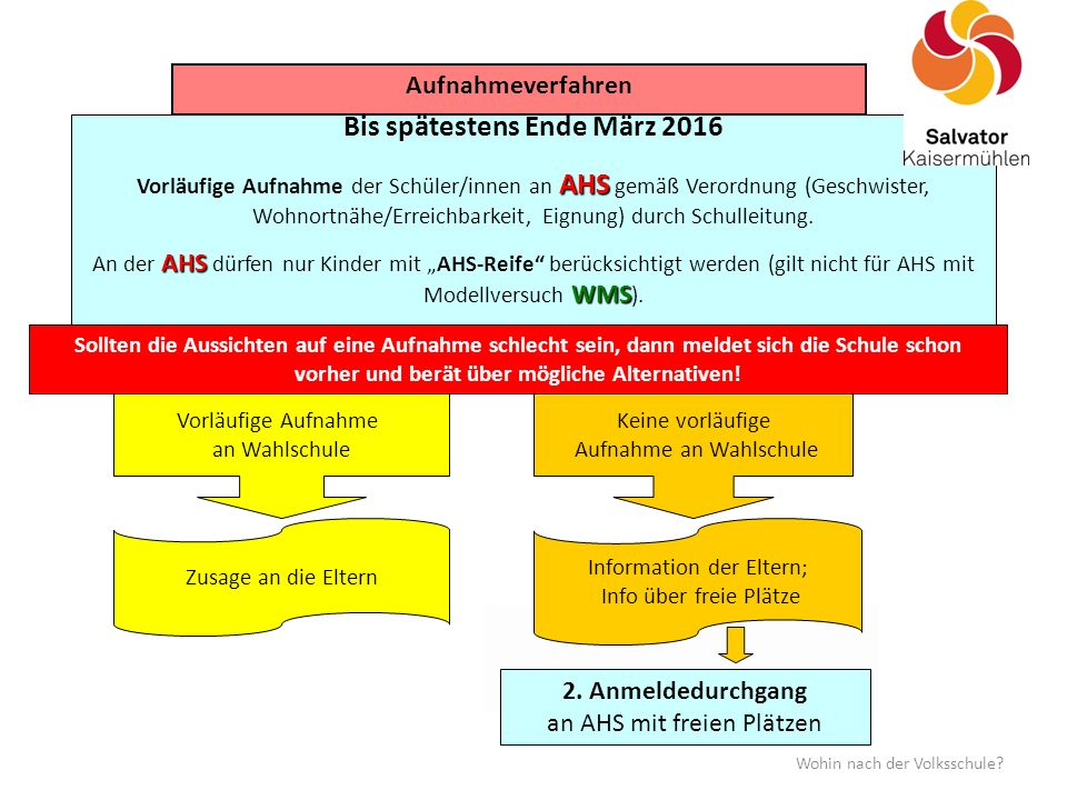 Bis spätestens Ende März 2016 AHS Vorläufige Aufnahme der Schüler/innen an AHS gemäß Verordnung (Geschwister, Wohnortnähe/Erreichbarkeit, Eignung) durch Schulleitung.