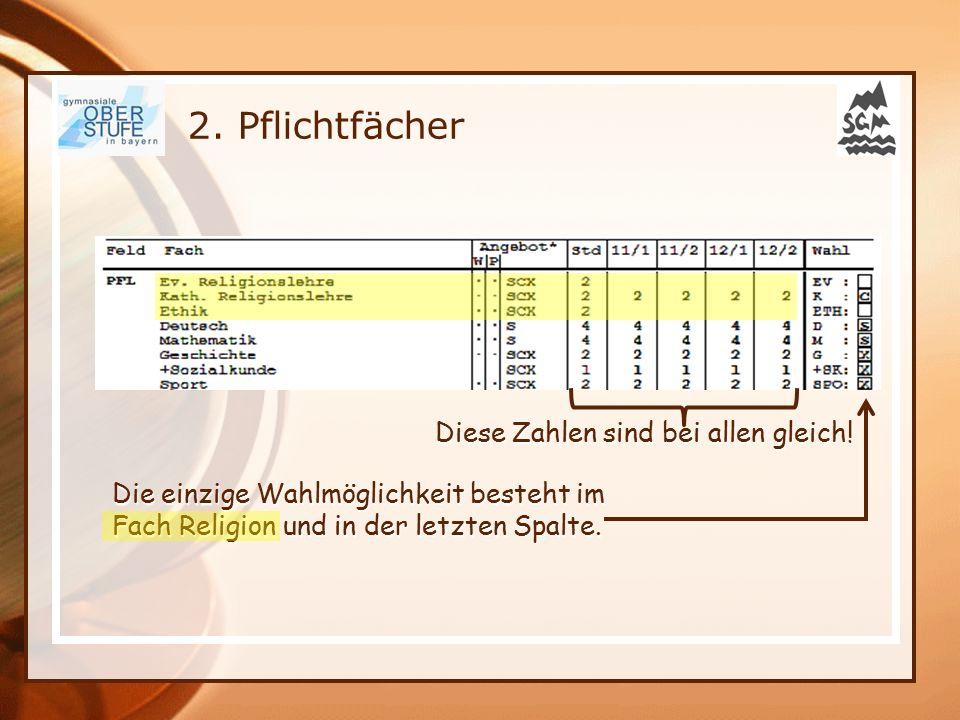 2. Pflichtfächer Die einzige Wahlmöglichkeit besteht im Fach Religion und in der letzten Spalte. Diese Zahlen sind bei allen gleich! Diese Zahlen sind