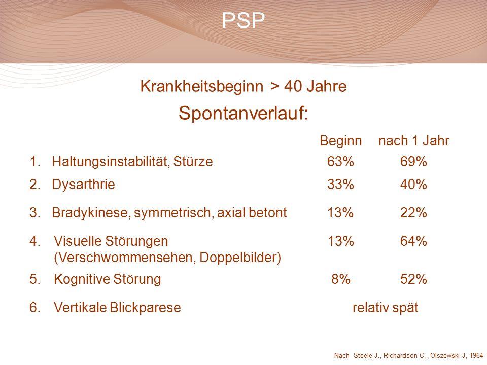 PSP Beginnnach 1 Jahr 1.Haltungsinstabilität, Stürze63%69% 2.Dysarthrie33%40% 3.Bradykinese, symmetrisch, axial betont13%22% 4.Visuelle Störungen (Verschwommensehen, Doppelbilder) 13%64% 5.Kognitive Störung8%52% 6.Vertikale Blickpareserelativ spät Krankheitsbeginn > 40 Jahre Spontanverlauf: Nach Steele J., Richardson C., Olszewski J, 1964