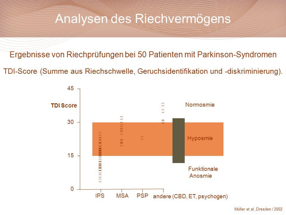 Analysen des Riechvermögens Normosmie Hyposmie Funktionale Anosmie 0 15 30 45 IPSMSAPSP andere (CBD, ET, psychogen) TDI Score Ergebnisse von Riechprüfungen bei 50 Patienten mit Parkinson-Syndromen TDI-Score (Summe aus Riechschwelle, Geruchsidentifikation und -diskriminierung).