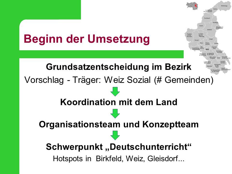 Beginn der Umsetzung Grundsatzentscheidung im Bezirk Vorschlag - Träger: Weiz Sozial (# Gemeinden) Koordination mit dem Land Organisationsteam und Kon