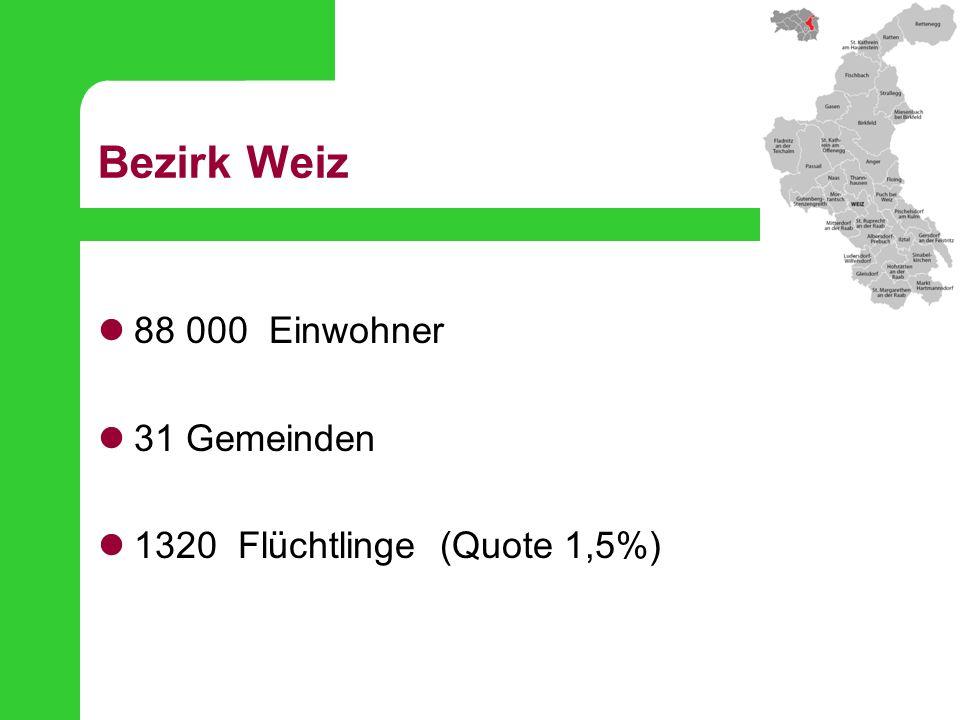 Bezirk Weiz 88 000 Einwohner 31 Gemeinden 1320 Flüchtlinge (Quote 1,5%)