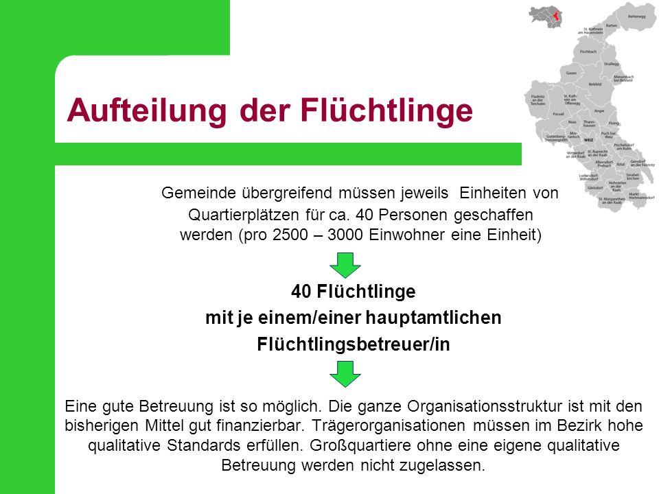 Aufteilung der Flüchtlinge Gemeinde übergreifend müssen jeweils Einheiten von Quartierplätzen für ca. 40 Personen geschaffen werden (pro 2500 – 3000 E