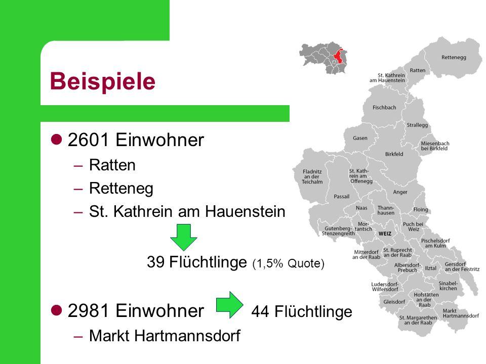 Beispiele 2601 Einwohner –Ratten –Retteneg –St. Kathrein am Hauenstein 39 Flüchtlinge (1,5% Quote) 2981 Einwohner 44 Flüchtlinge –Markt Hartmannsdorf
