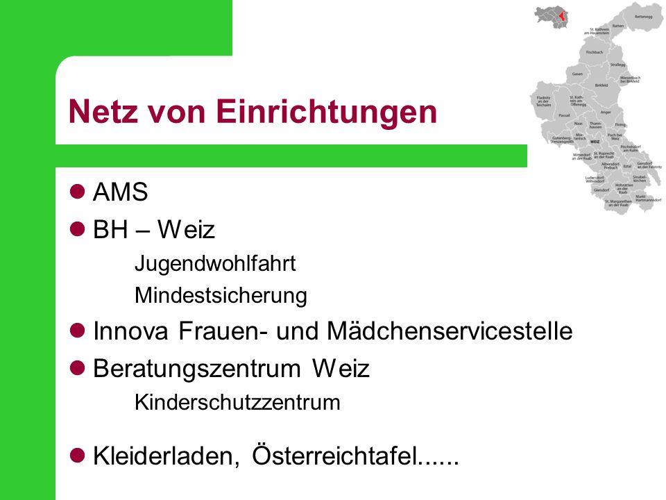 Netz von Einrichtungen AMS BH – Weiz Jugendwohlfahrt Mindestsicherung Innova Frauen- und Mädchenservicestelle Beratungszentrum Weiz Kinderschutzzentru