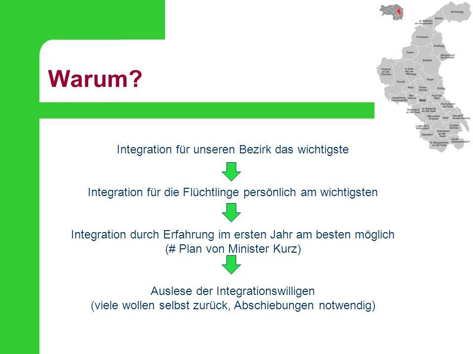 Warum? Integration für unseren Bezirk das wichtigste Integration für die Flüchtlinge persönlich am wichtigsten Integration durch Erfahrung im ersten J
