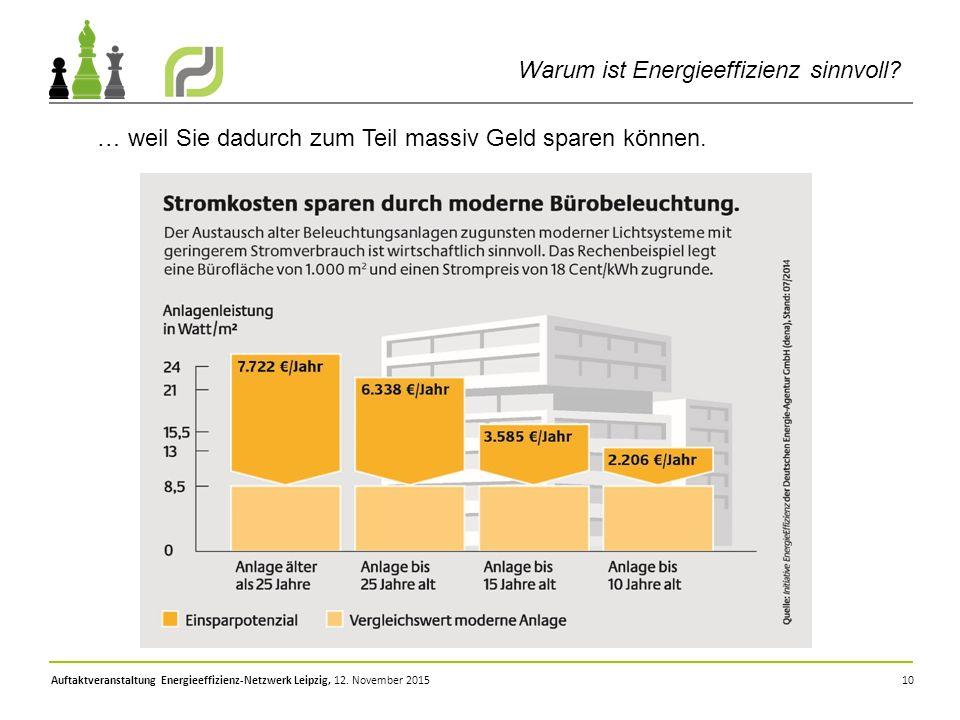10 … weil Sie dadurch zum Teil massiv Geld sparen können. Auftaktveranstaltung Energieeffizienz-Netzwerk Leipzig, 12. November 2015 Warum ist Energiee