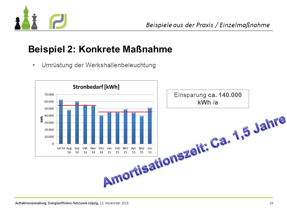 24 Beispiele aus der Praxis / Einzelmaßnahme Auftaktveranstaltung Energieeffizienz-Netzwerk Leipzig, 12. November 2015 Beispiel 2: Konkrete Maßnahme U