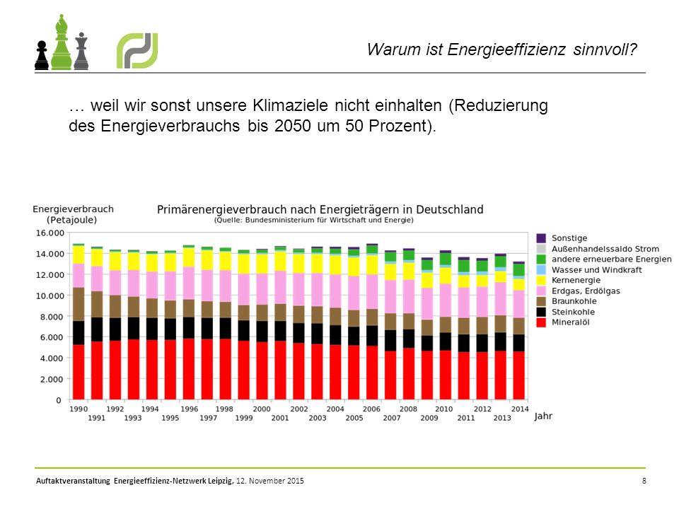 8 Warum ist Energieeffizienz sinnvoll? … weil wir sonst unsere Klimaziele nicht einhalten (Reduzierung des Energieverbrauchs bis 2050 um 50 Prozent).