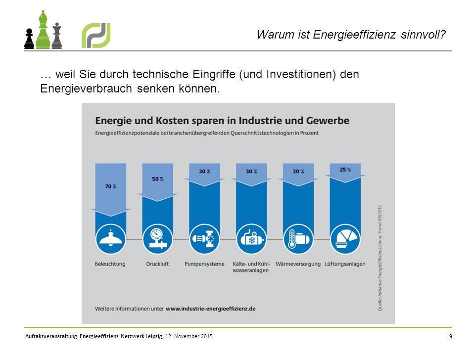 9 … weil Sie durch technische Eingriffe (und Investitionen) den Energieverbrauch senken können. Auftaktveranstaltung Energieeffizienz-Netzwerk Leipzig