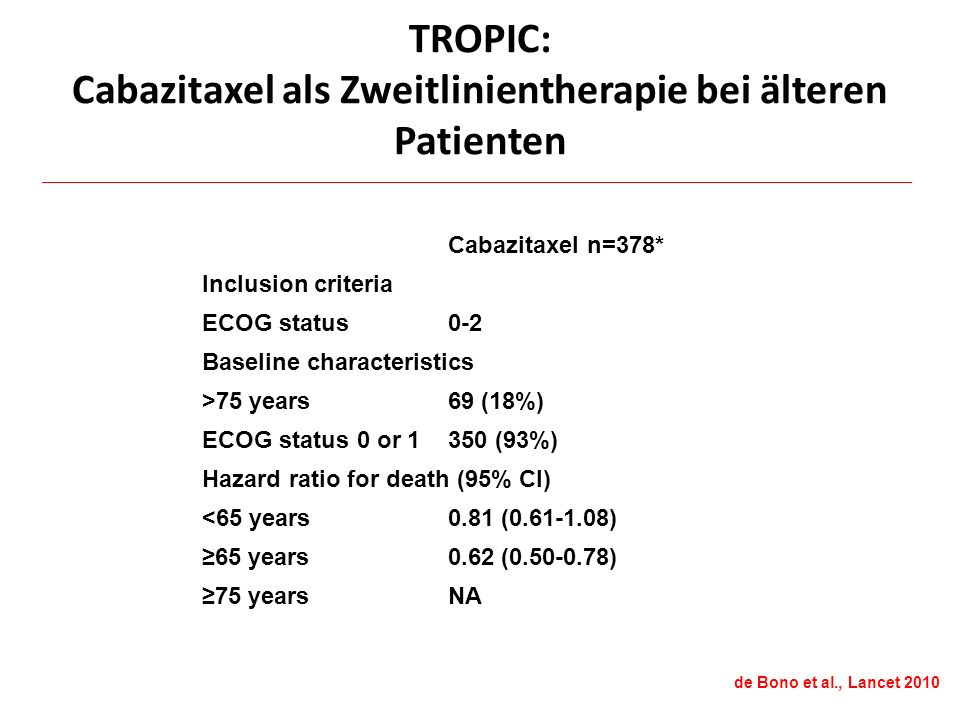 TROPIC: Cabazitaxel als Zweitlinientherapie bei älteren Patienten Cabazitaxel n=378* Inclusion criteria ECOG status0-2 Baseline characteristics >75 years69 (18%) ECOG status 0 or 1350 (93%) Hazard ratio for death (95% CI) <65 years0.81 (0.61-1.08) ≥65 years0.62 (0.50-0.78) ≥75 yearsNA de Bono et al., Lancet 2010