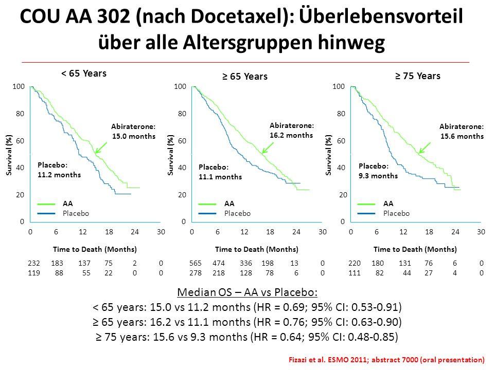 COU AA 302 (nach Docetaxel): Überlebensvorteil über alle Altersgruppen hinweg Median OS – AA vs Placebo: < 65 years: 15.0 vs 11.2 months (HR = 0.69; 9