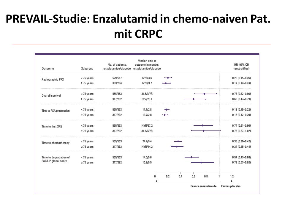 PREVAIL-Studie: Enzalutamid in chemo-naiven Pat. mit CRPC