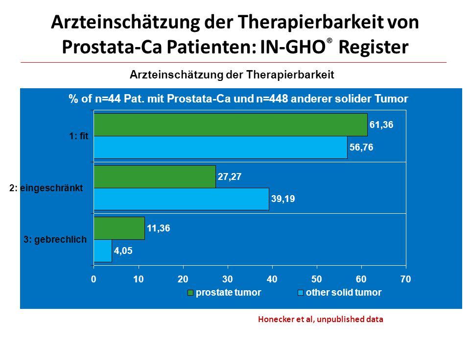 Arzteinschätzung der Therapierbarkeit von Prostata-Ca Patienten: IN-GHO ® Register p=0.046 Arzteinschätzung der Therapierbarkeit % of n=44 Pat. mit Pr