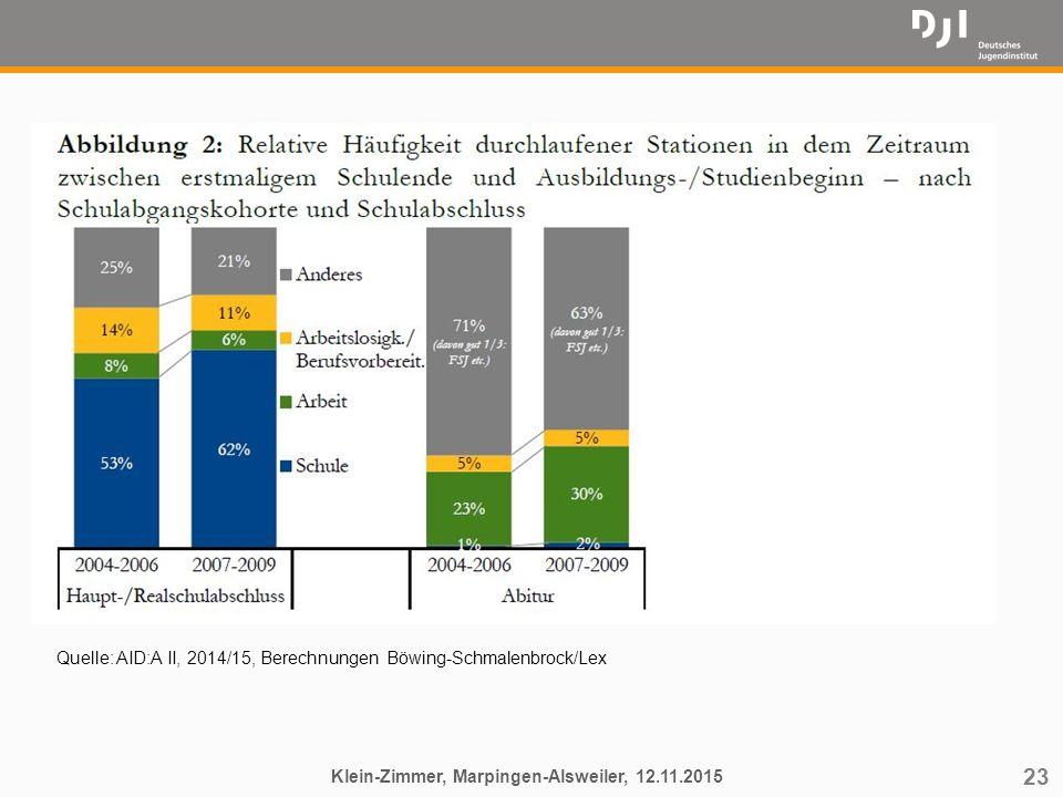 23 Klein-Zimmer, Marpingen-Alsweiler, 12.11.2015 Quelle: AID:A II, 2014/15, Berechnungen Böwing-Schmalenbrock/Lex
