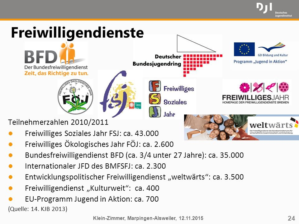 24 Freiwilligendienste Teilnehmerzahlen 2010/2011 l Freiwilliges Soziales Jahr FSJ: ca. 43.000 l Freiwilliges Ökologisches Jahr FÖJ: ca. 2.600 l Bunde