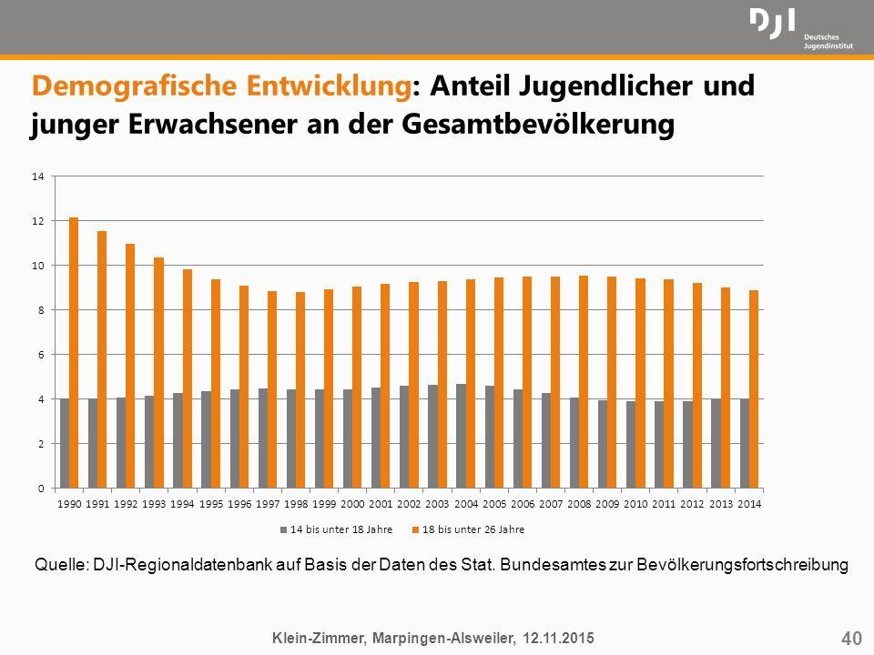 40 Demografische Entwicklung: Anteil Jugendlicher und junger Erwachsener an der Gesamtbevölkerung Klein-Zimmer, Marpingen-Alsweiler, 12.11.2015 Quelle