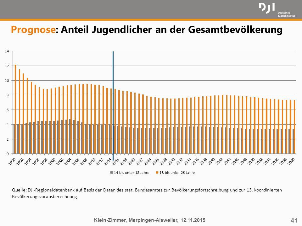 41 Prognose: Anteil Jugendlicher an der Gesamtbevölkerung Klein-Zimmer, Marpingen-Alsweiler, 12.11.2015 Quelle: DJI-Regionaldatenbank auf Basis der Da