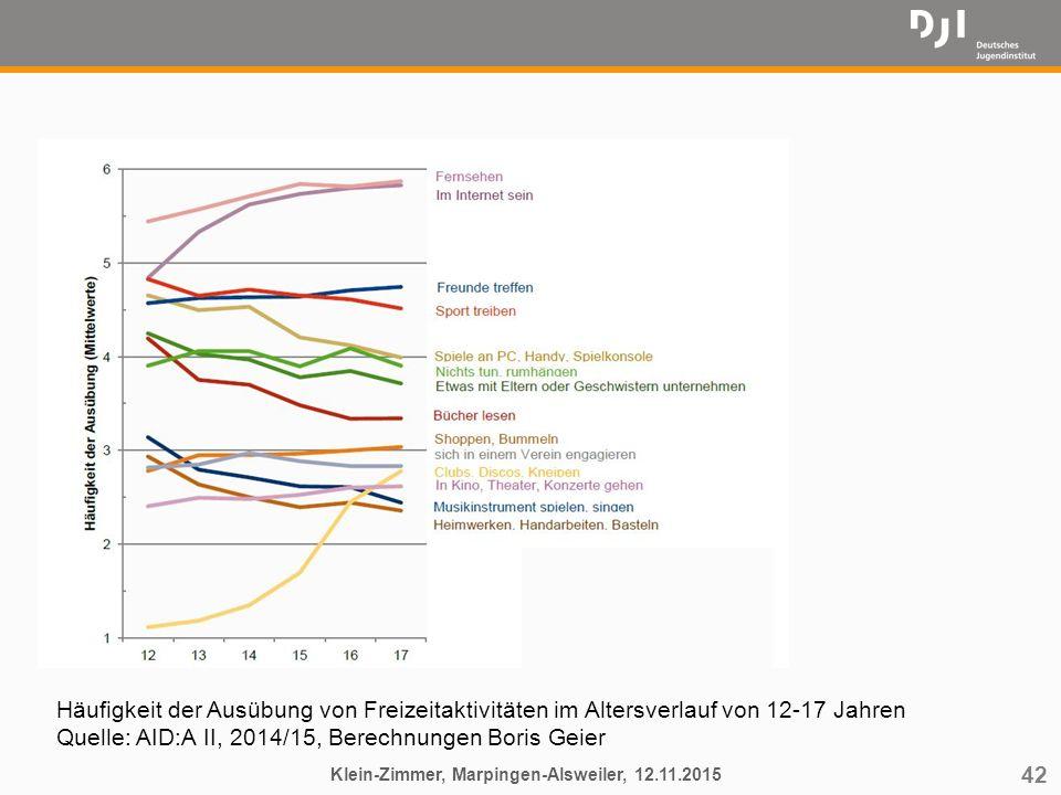 42 Klein-Zimmer, Marpingen-Alsweiler, 12.11.2015 Häufigkeit der Ausübung von Freizeitaktivitäten im Altersverlauf von 12-17 Jahren Quelle: AID:A II, 2