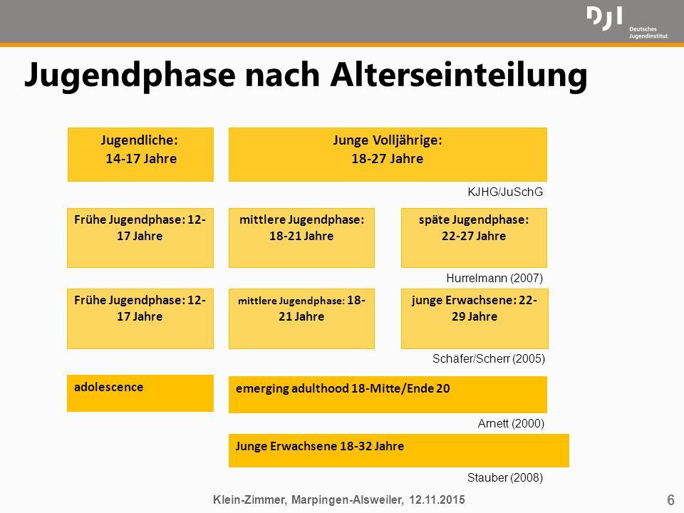 6 Jugendphase nach Alterseinteilung Klein-Zimmer, Marpingen-Alsweiler, 12.11.2015 Jugendliche: 14-17 Jahre emerging adulthood 18-Mitte/Ende 20 Frühe J