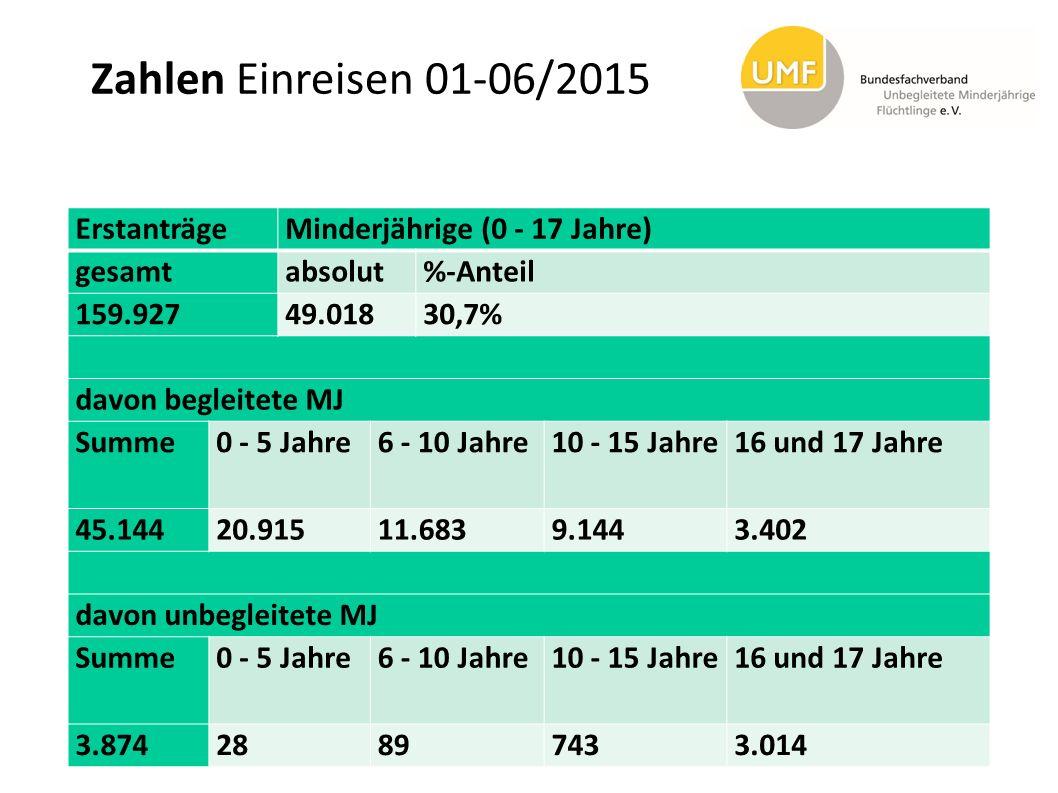 Zahlen Einreisen 01-06/2015 ErstanträgeMinderjährige (0 - 17 Jahre) gesamtabsolut%-Anteil 159.92749.01830,7% davon begleitete MJ Summe0 - 5 Jahre6 - 1