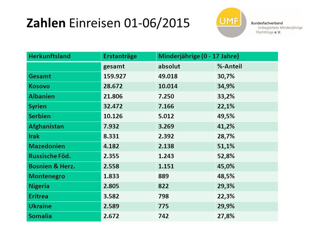 Zahlen Einreisen 01-06/2015 HerkunftslandErstanträgeMinderjährige (0 - 17 Jahre) gesamtabsolut%-Anteil Gesamt159.92749.01830,7% Kosovo28.67210.01434,9