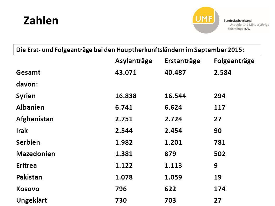 Zahlen Die Erst- und Folgeanträge bei den Hauptherkunftsländern im September 2015: AsylanträgeErstanträgeFolgeanträge Gesamt 43.07140.4872.584 davon: