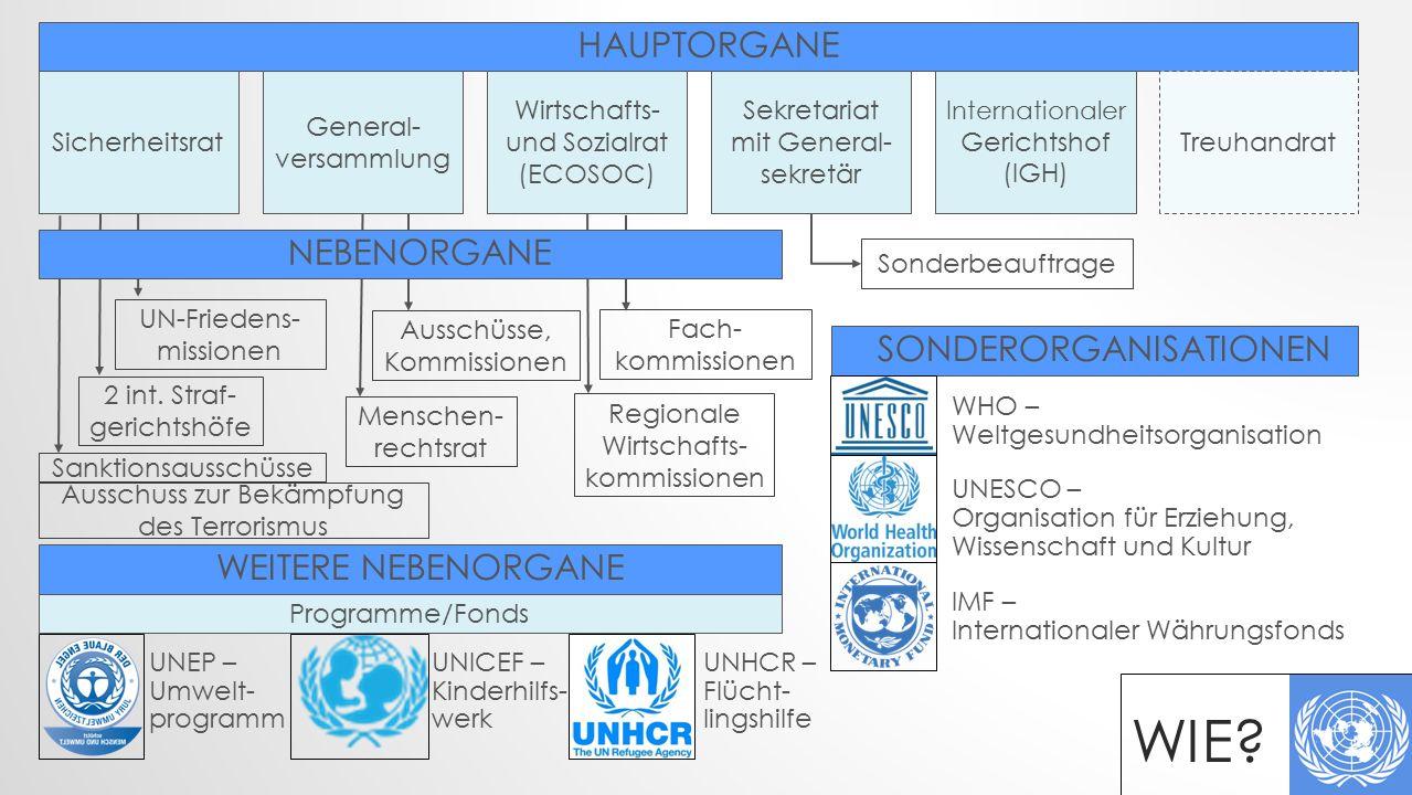 HAUPTORGANE TreuhandratSicherheitsrat General- versammlung Wirtschafts- und Sozialrat (ECOSOC) Sekretariat mit General- sekretär Internationaler Gerichtshof (IGH) SONDERORGANISATIONEN WEITERE NEBENORGANE Sonderbeauftrage WHO – Weltgesundheitsorganisation UNESCO – Organisation für Erziehung, Wissenschaft und Kultur IMF – Internationaler Währungsfonds Programme/Fonds UNEP – Umwelt- programm UNICEF – Kinderhilfs- werk UNHCR – Flücht- lingshilfe Fach- kommissionen Regionale Wirtschafts- kommissionen Ausschüsse, Kommissionen Menschen- rechtsrat UN-Friedens- missionen 2 int.