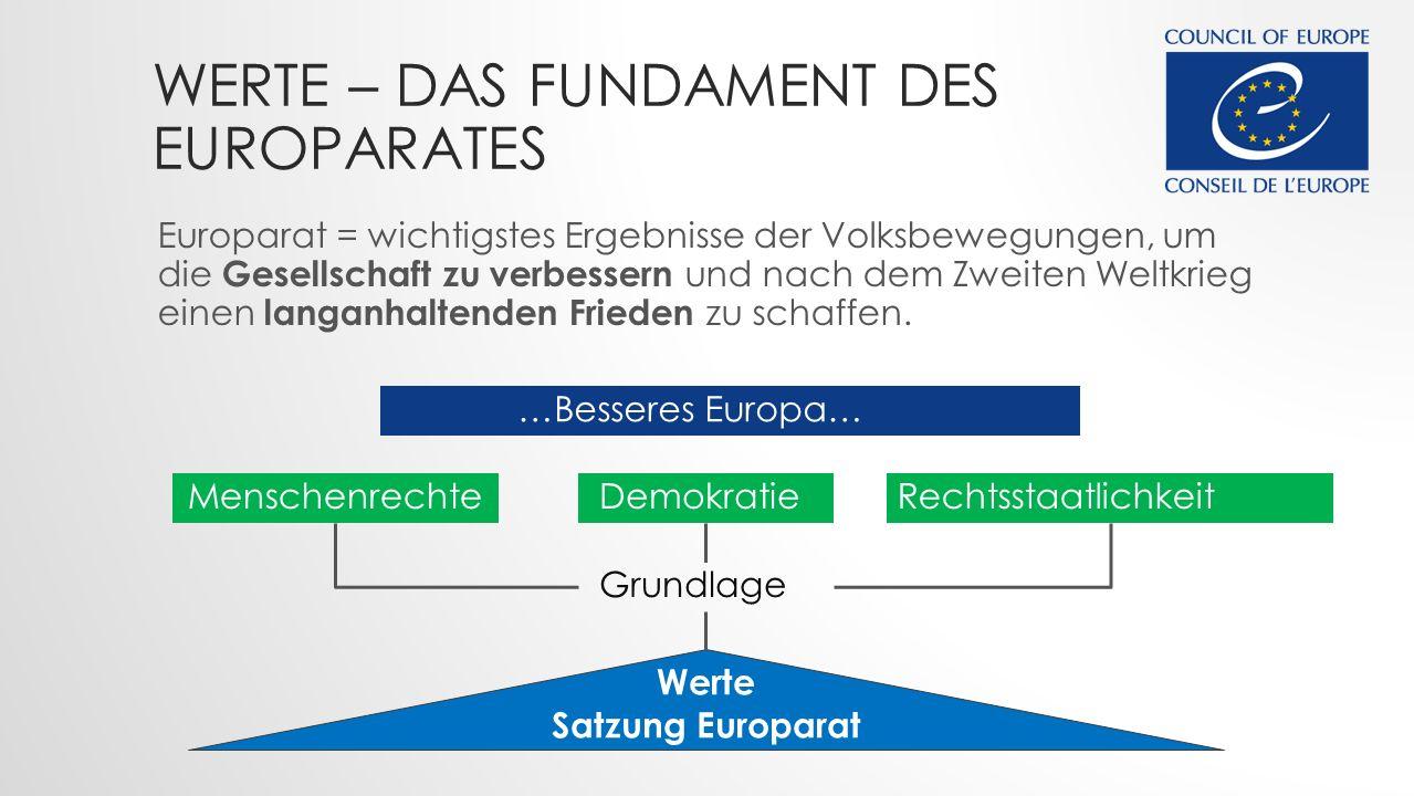 WERTE – DAS FUNDAMENT DES EUROPARATES Werte Satzung Europarat MenschenrechteDemokratieRechtsstaatlichkeit Europarat = wichtigstes Ergebnisse der Volksbewegungen, um die Gesellschaft zu verbessern und nach dem Zweiten Weltkrieg einen langanhaltenden Frieden zu schaffen.