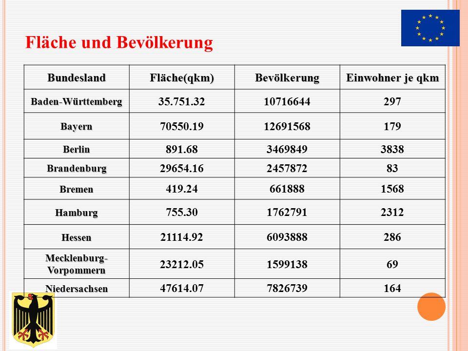 BundeslandFläche(qkm)Bevölkerung Einwohner je qkm Baden-Württemberg 35.751.3210716644297 Bayern 70550.1912691568179 Berlin 891.6834698493838 Brandenbu