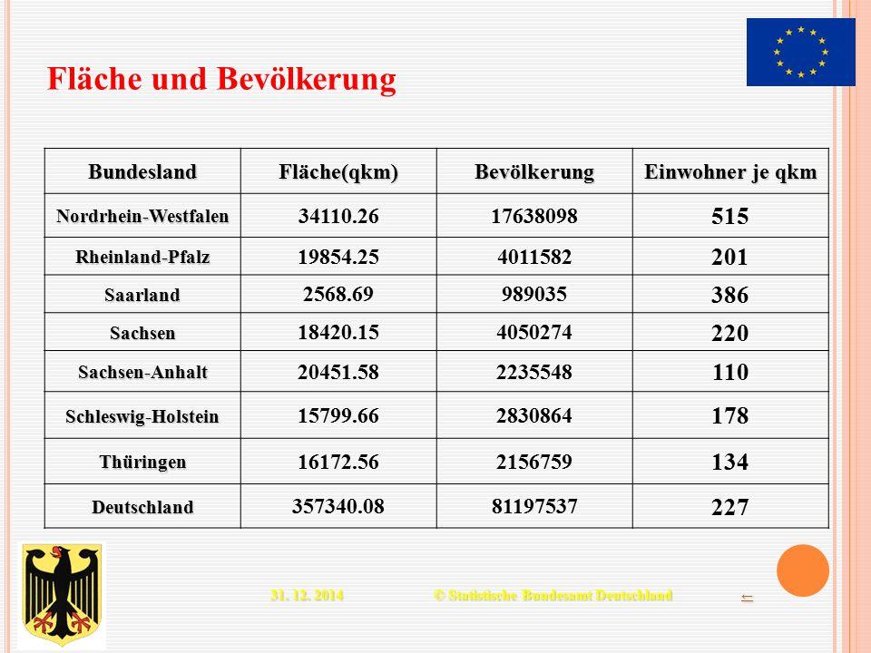 BundeslandFläche(qkm)Bevölkerung Einwohner je qkm Nordrhein-Westfalen 34110.2617638098 515 Rheinland-Pfalz 19854.254011582 201 Saarland 2568.69989035