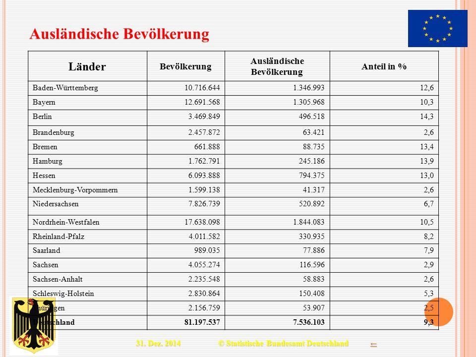 Ausländische Bevölkerung 31.12. 31. Dez. 2014 © Statistische Bundesamt Deutschland ← ← Länder Bevölkerung Ausländische Bevölkerung Anteil in % Baden-W