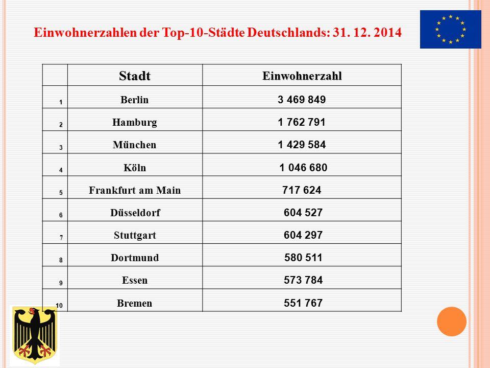 StadtEinwohnerzahl1 Berlin 3 469 849 2 Hamburg 1 762 791 3 München 1 429 584 4 Köln 1 046 680 5 Frankfurt am Main 717 624 6 Düsseldorf 604 527 7 Stutt