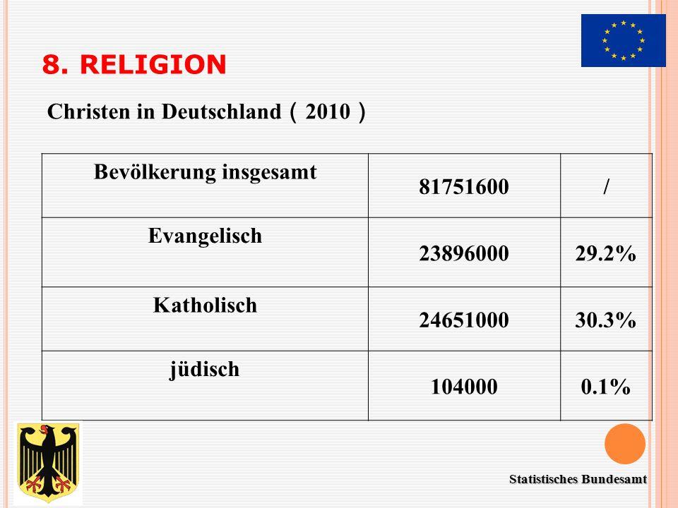 8. RELIGION Bevölkerung insgesamt 81751600/ Evangelisch 2389600029.2% Katholisch 2465100030.3% jüdisch 1040000.1% Christen in Deutschland ( 2010 ) Sta