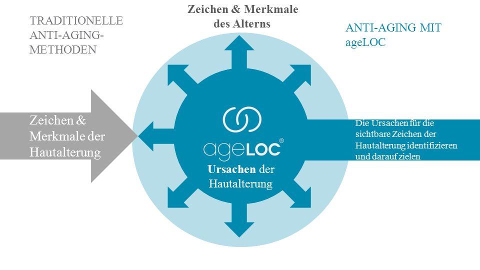 Zeichen & Merkmale des Alterns Ursachen der Hautalterung TRADITIONELLE ANTI-AGING- METHODEN ANTI-AGING MIT ageLOC Zeichen & Merkmale der Hautalterung