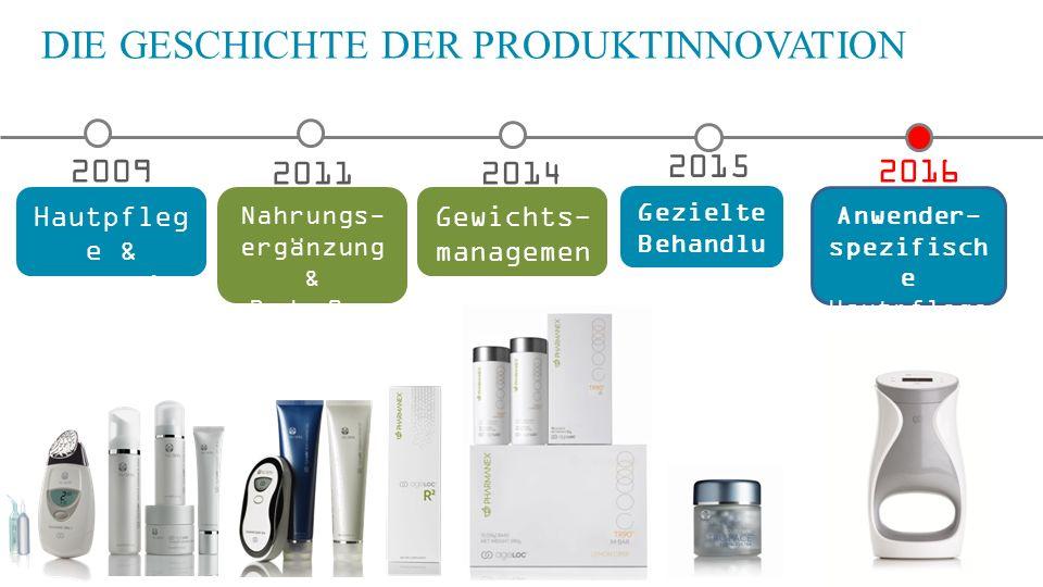 DIE GESCHICHTE DER PRODUKTINNOVATION 2009 Hautpfleg e & Galvanic Spa 2011 Nahrungs- ergänzung & Body Spa 2014 Gewichts- management 2016 Anwender- spez