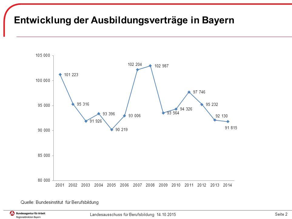 Seite 2 Entwicklung der Ausbildungsverträge in Bayern Landesausschuss für Berufsbildung 14.10.2015 Quelle: Bundesinstitut für Berufsbildung