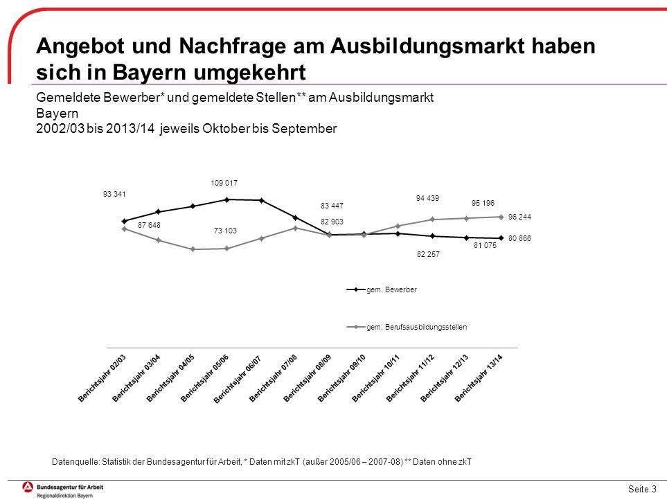 Seite 3 Angebot und Nachfrage am Ausbildungsmarkt haben sich in Bayern umgekehrt Gemeldete Bewerber* und gemeldete Stellen** am Ausbildungsmarkt Bayer