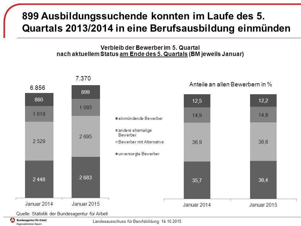 Seite 7 Im Bundesvergleich höherer Anteil einmündender Bewerber in Bayern, weniger unversorgte Bewerber davon waren: Landesausschuss für Berufsbildung 14.10.2015