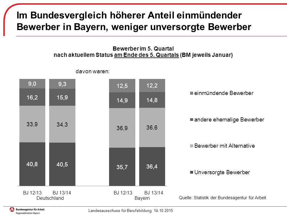 Seite 7 Im Bundesvergleich höherer Anteil einmündender Bewerber in Bayern, weniger unversorgte Bewerber davon waren: Landesausschuss für Berufsbildung