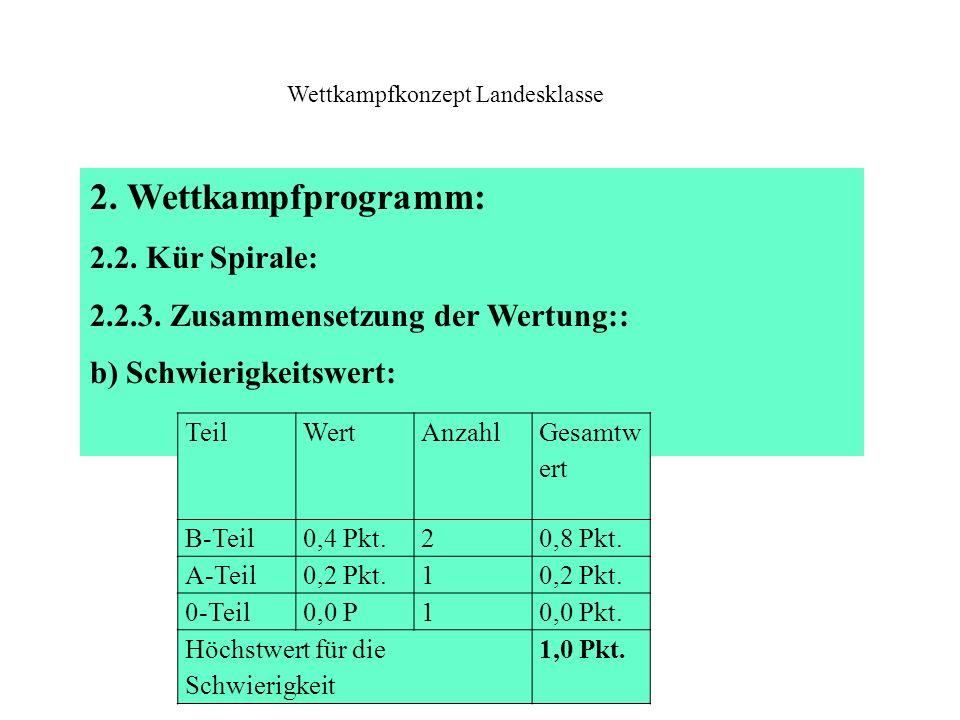 2. Wettkampfprogramm: 2.2. Kür Spirale: 2.2.3. Zusammensetzung der Wertung:: b) Schwierigkeitswert: Wettkampfkonzept Landesklasse TeilWertAnzahl Gesam