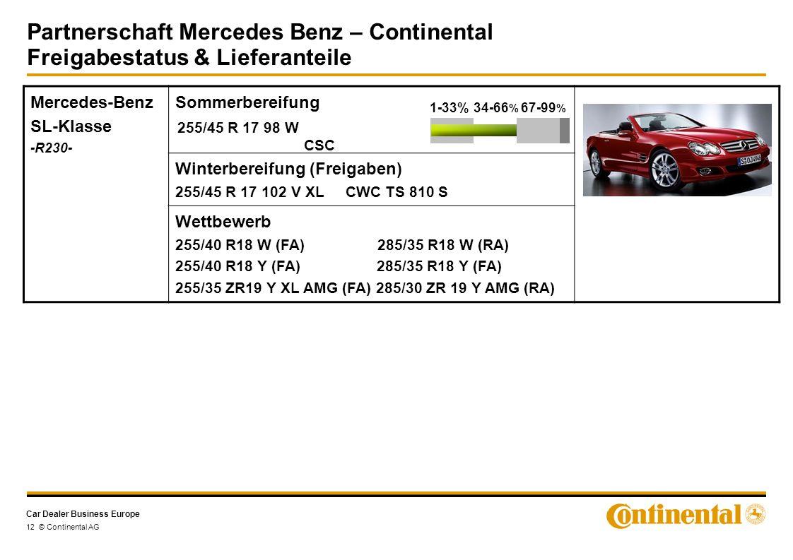 Car Dealer Business Europe Partnerschaft Mercedes Benz – Continental Freigabestatus & Lieferanteile 12 © Continental AG Mercedes-Benz SL-Klasse -R230- Sommerbereifung Winterbereifung (Freigaben) 255/45 R 17 102 V XL CWC TS 810 S Wettbewerb 255/40 R18 W (FA) 285/35 R18 W (RA) 255/40 R18 Y (FA) 285/35 R18 Y (FA) 255/35 ZR19 Y XL AMG (FA) 285/30 ZR 19 Y AMG (RA) 255/45 R 17 98 W CSC 1-33%34-66 % 67-99 %