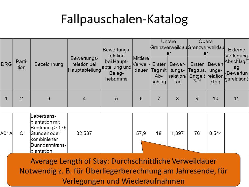 Fallpauschalen-Katalog DRG Parti- tion Bezeichnung Bewertungs- relation bei Hauptabteilung Bewertungs- relation bei Haupt- abteilung und Beleg- hebamm