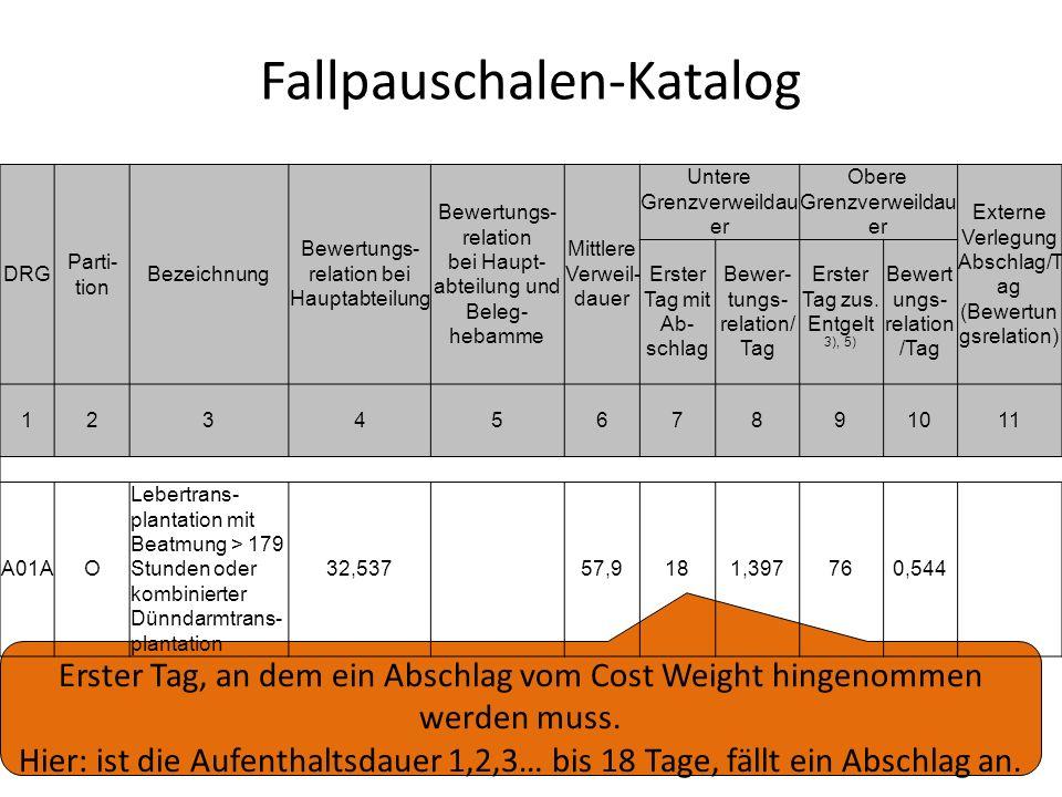 Fallpauschalen-Katalog Erster Tag, an dem ein Abschlag vom Cost Weight hingenommen werden muss. Hier: ist die Aufenthaltsdauer 1,2,3… bis 18 Tage, fäl