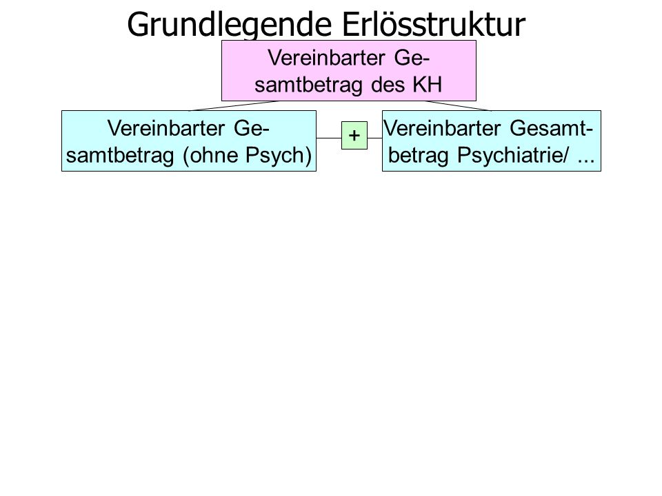 Vereinbarter Ge- samtbetrag (ohne Psych) Vereinbarter Gesamt- betrag Psychiatrie/...