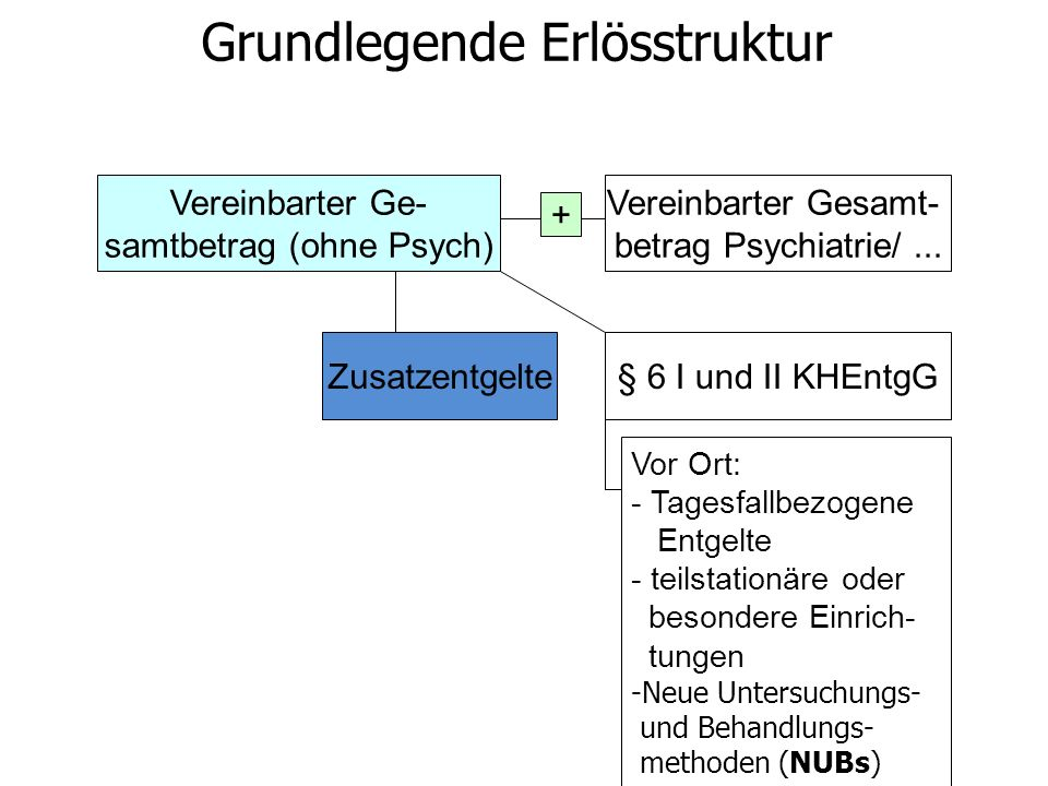 Vereinbarter Ge- samtbetrag (ohne Psych) Zusatzentgelte§ 6 I und II KHEntgG Vereinbarter Gesamt- betrag Psychiatrie/... + Grundlegende Erlösstruktur V