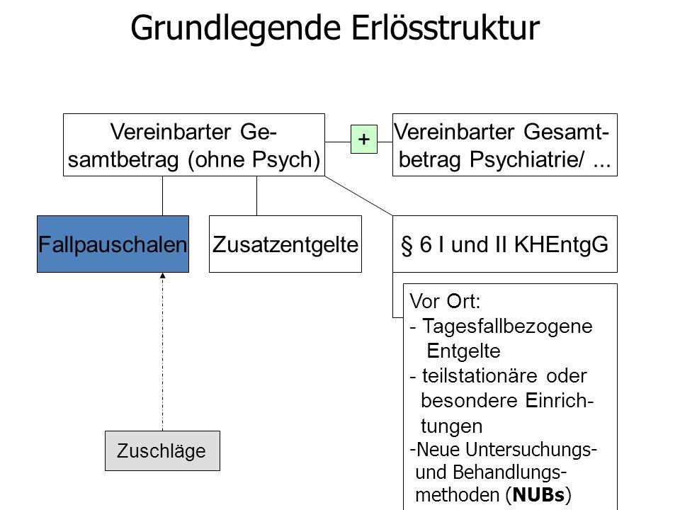 Vereinbarter Ge- samtbetrag (ohne Psych) FallpauschalenZusatzentgelte§ 6 I und II KHEntgG Vereinbarter Gesamt- betrag Psychiatrie/...