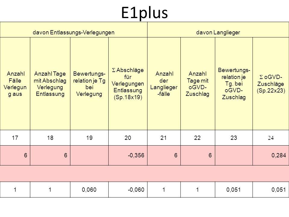 E1plus davon Entlassungs-Verlegungendavon Langlieger Anzahl Fälle Verlegun g aus Anzahl Tage mit Abschlag Verlegung Entlassung Bewertungs- relation je